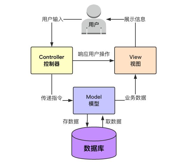 MVC模型