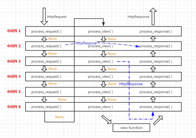 中间件工作流程示例