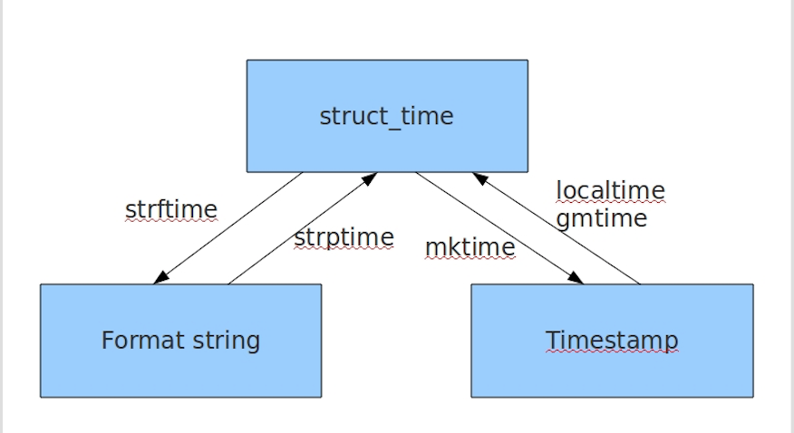 三种时间数据类型互相转换