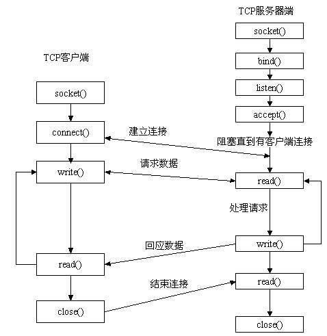 Socket 工作流程