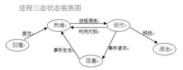 进程三状态转换图