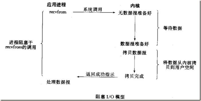 阻塞IO模型图解