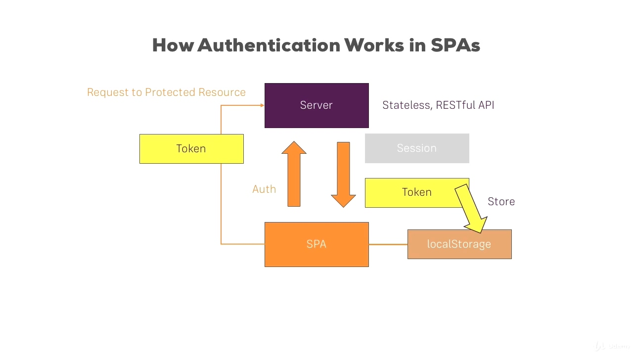 authenticate in SPA