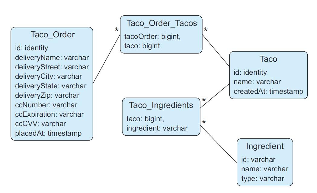 SIA5数据结构图